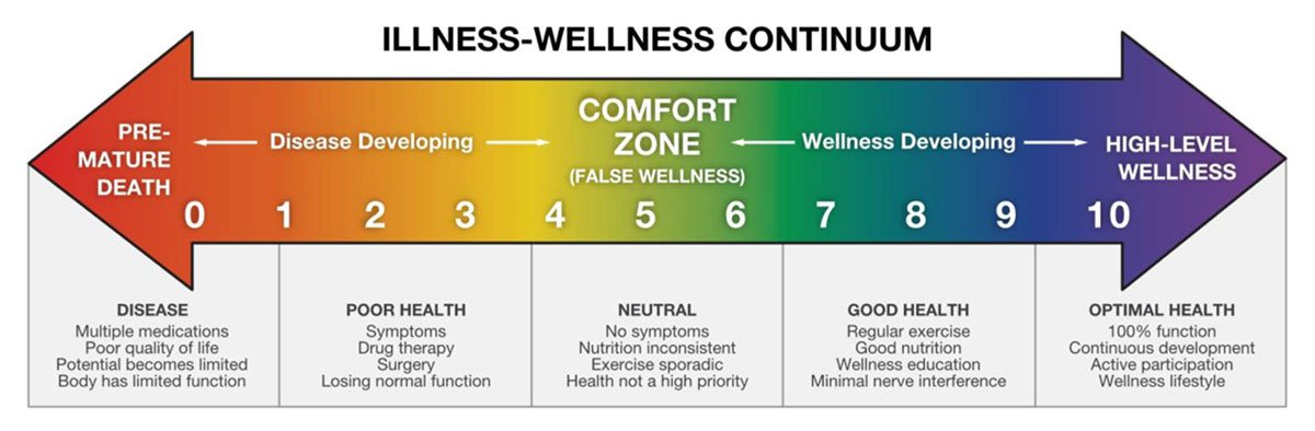 Illness Wellness Continuum chart